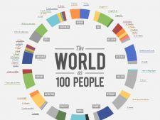 Cum ar arata lumea de azi redusa la 100 de oameni
