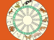 Horoscop chinezesc