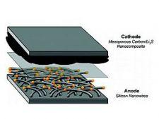 Baterie-Litiu-sulfur