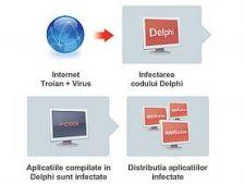 Delphi-virus